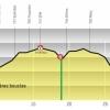 Tour de Romandie 2014 Profile stage 4: Around Fribourg