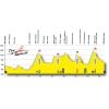 Tour de Romandie 2015 - Profile stage 2: Apples – Saint Imier