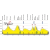 Tour de Romandie 2015 - Profile stage 3: Moutier – Porrentruy