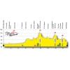Tour de Romandie 2015 - Profile stage 4: La Neuveville – Fribourg