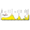 Tour de Romandie 2015 - Profile stage 5: Fribourg – Champex