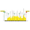 Tour de Romandie 2019: profile stage 2 - source:tourderomandie.ch