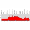 Tour de Suisse 2014 Profile stage 6