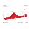 Tour de Suisse 2015 Profile 3rd stage: Brunnen - Olivone - source: tourdesuisse.ch