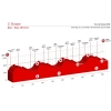 Tour de Suisse 2016 Stage 2: Profile - source: tourdesuisse.ch