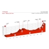 Tour de Suisse 2016 Stage 7: Profile - source: tourdesuisse.ch