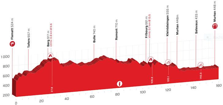 stage-3-profile.jpg
