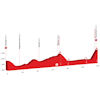 Tour de Suisse 2019: profile stage 6 - source: tourdesuisse.ch