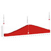 Tour de Suisse 2021: profile stage 7 - source: tourdesuisse.ch