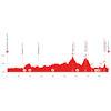 Tour de Suisse 2021: profile stage 2 - source: tourdesuisse.ch