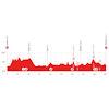 Tour de Suisse 2021: profile stage 3 - source: tourdesuisse.ch