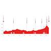 Tour de Suisse 2021: profile stage 4 - source: tourdesuisse.ch