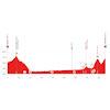 Tour de Suisse 2021: profile stage 5 - source: tourdesuisse.ch