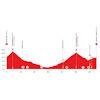 Tour de Suisse 2021: profile stage 6 - source: tourdesuisse.ch