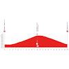 Tour de Suisse 2021: profile stage 7 - source: tourdesuisse.ch