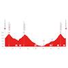 Tour de Suisse 2021: profile stage 8 - source: tourdesuisse.ch