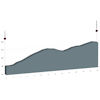 Tour de Suisse 2020 - virtual: profile stage 1 - source: digital-swiss-5.ch