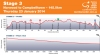 Tour Down Under 2014 Stage 3: The profile of the stage from Norwoord to Campbelltowon, 145,0 kilometers