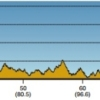 Tour of California 2014 Profile stage 4: Monterey - Cambria