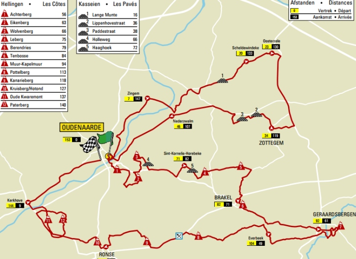 Tour of Flanders 2017 route