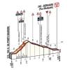 Tour of Lombardy 2014: Last kilometres - source gazetta.it