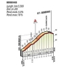 Tour of Lombardy 2014: The climb to Berbenno - source gazetta.it