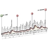 Tour of Lombardy 2014: Profile of the race - source gazetta.it