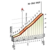 Tour of Lombardy 2015: Profile of the Colle Gallo - source: gazetta.it