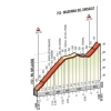 Tour of Lombardy 2016: Profile of the Madonna del Ghisallo - source: ilombardia.it