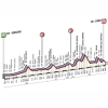 Tour of Lombardy 2015: Profile - source: gazetta.it