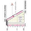 Tour of Lombardy 2021: profile climb to Berbenno - source: illombardia.it