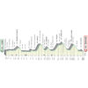 Tour of Lombardy 2021: profile - source: illombardia.it