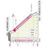 Tour of Lombardy 2021: profile Roncola Alta - source: illombardia.it