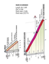 Tour of Lombardy: profile of the Muro di Sormano - source: gazetta.it