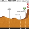 Tour of Oman 2014 Profile stage 5 from BidBid to the Green Mountain