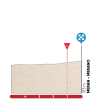 Tour of the Alps 2018: Profile final kilometres 3rd stage - source: tourofthealps.eu