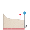 Tour of the Alps 2018: Profile final kilometres 4th stage - source: tourofthealps.eu