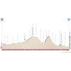 Tour of te Alps 2020 stage 3