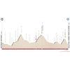 Tour of the Alps 2021: profile 4th stage - source: www.tourofthealps.eu