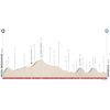 Tour of the Alps 2021: profile stage 1 - source: www.tourofthealps.eu