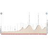 Tour of the Alps 2021: profile stage 2 - source: www.tourofthealps.eu