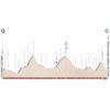 Tour of the Alps 2021: profile stage 4 - source: www.tourofthealps.eu