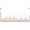 Tour of the Alps 2021: profile stage 5 - source: www.tourofthealps.eu