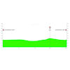 Tour of the Basque Country 2019: profile 1st stage - source: www.itzulia.eus