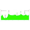 Tour of the Basque Country 2019: profile 2nd stage - source: www.itzulia.eus