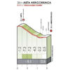 Tour of the Basque Country 2019: profile 4th stage - source: www.itzulia.eus