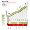 Tour of the Basque Country 2019: climb 1, Morga - source: www.itzulia.eus