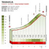 Tour of the Basque Country 2019: climb 6, Trabakua - source: www.itzulia.eus