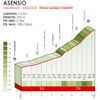 Tour of the Basque Country 2019: climb 6, Asensio - source: www.itzulia.eus