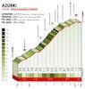 Tour of the Basque Country 2019: climb 4, Azurki - source: www.itzulia.eus